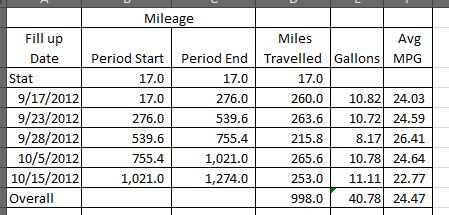 gas mileage revisited